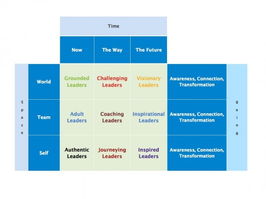 3 Dimensional Leadership
